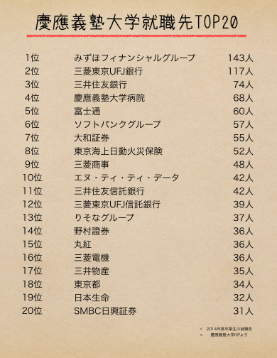 慶應義塾大学の就職先TOP20