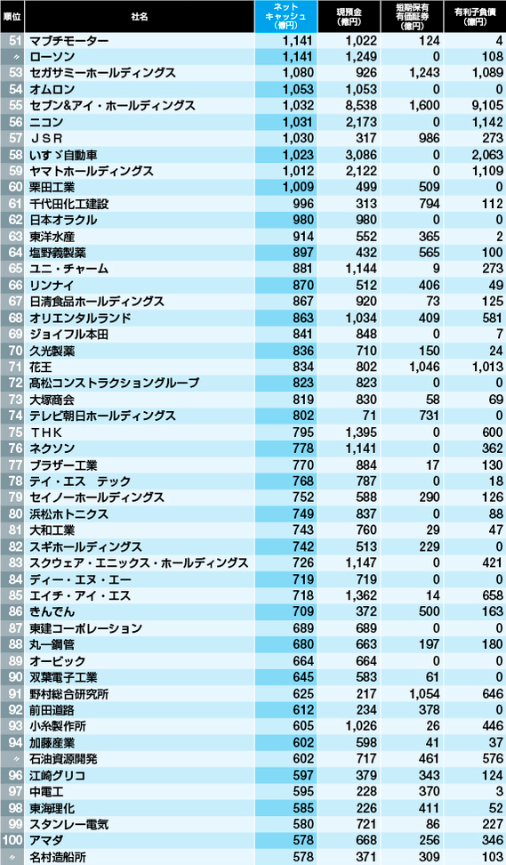 【金持ちランキング51位~100位】