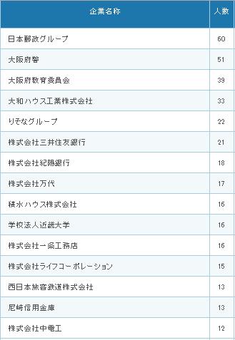 就職先TOP15