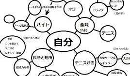 【就活用語集】初級編②